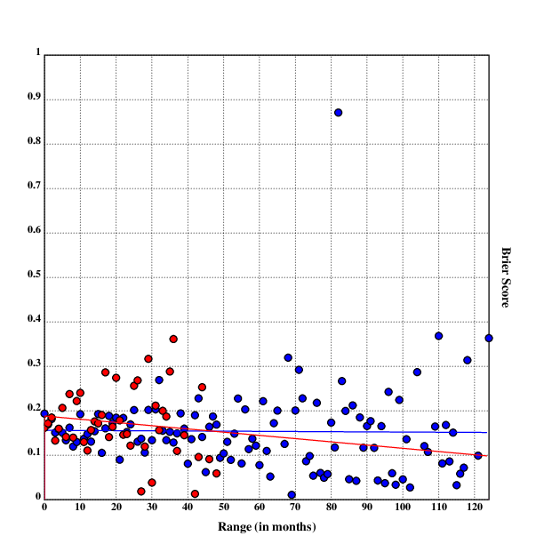 Scatterplot with linear regression for Metaculus & PredictionBook question accuracy by range (in months)