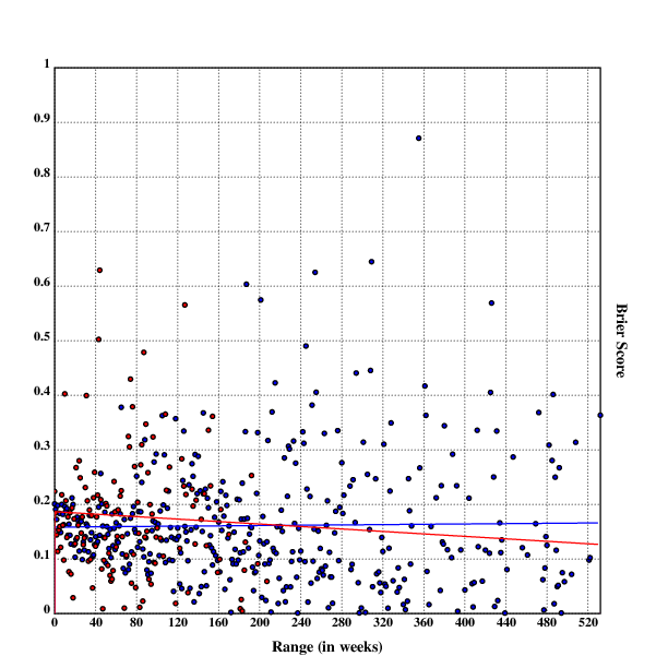 Scatterplot with linear regression for Metaculus & PredictionBook question accuracy by range (in weeks)