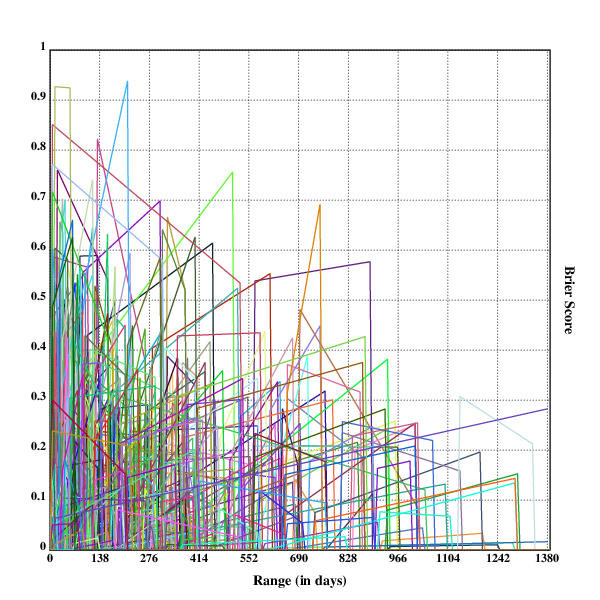 Linear regressions for the accuracy of questions by range in chunks of size 50