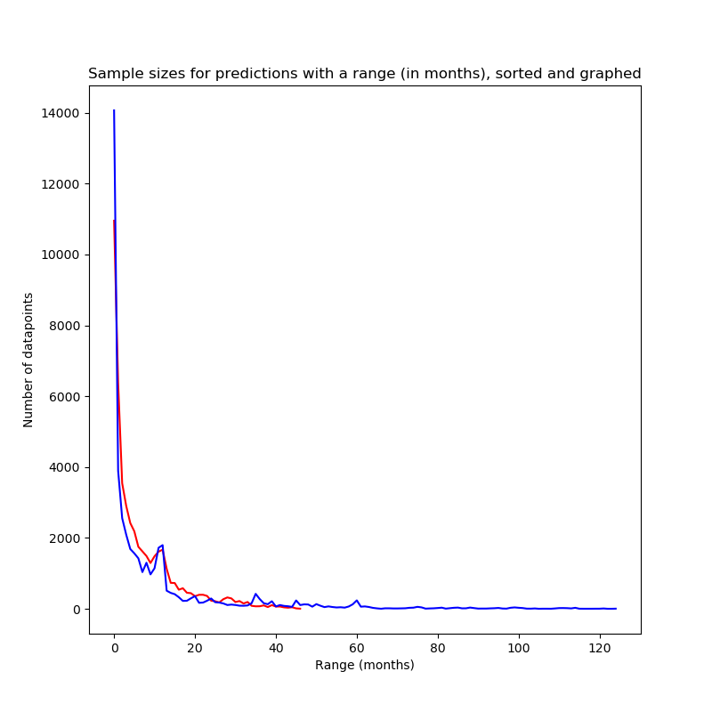 Sample sizes for predictions with a range of n months, sorted and graphed.